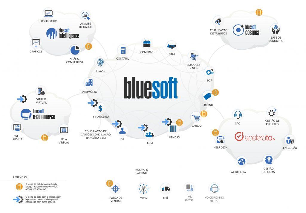 Bluesoft ERP